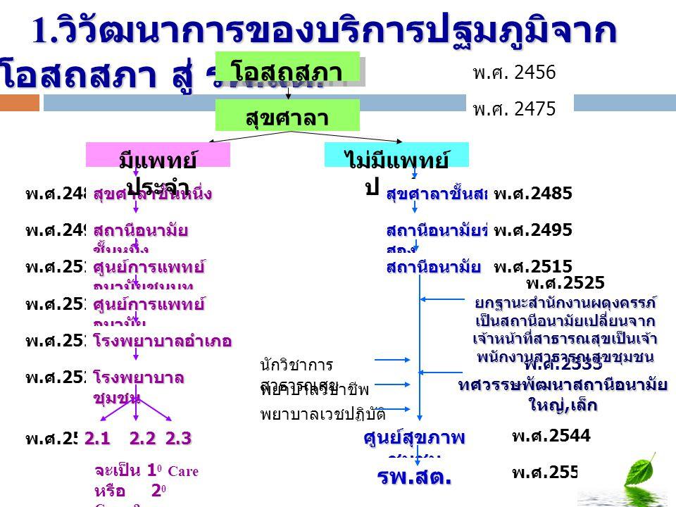 1. วิวัฒนาการของบริการปฐมภูมิจาก โอสถสภา สู่ รพ. สต. 1. วิวัฒนาการของบริการปฐมภูมิจาก โอสถสภา สู่ รพ. สต. โอสถสภา ไม่มีแพทย์ ประจำ สุขศาลา พ. ศ.2485สุ