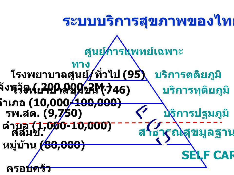 โรงพยาบาลศูนย์ / ทั่วไป (95) บริการตติยภูมิ จังหวัด ( 200,000-2M.) โรงพยาบาลชุมชน (746) บริการทุติยภูมิ อำเภอ (10,000-100,000) รพ. สต. (9,750) บริการป