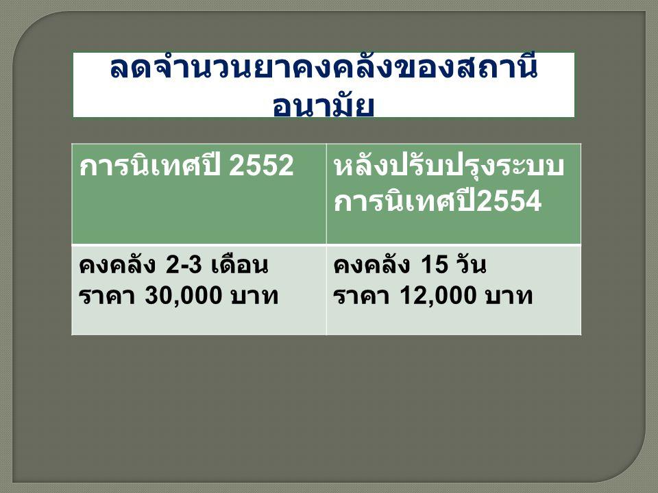 ลดจำนวนยาคงคลังของสถานี อนามัย การนิเทศปี 2552 หลังปรับปรุงระบบ การนิเทศปี 2554 คงคลัง 2-3 เดือน ราคา 30,000 บาท คงคลัง 15 วัน ราคา 12,000 บาท