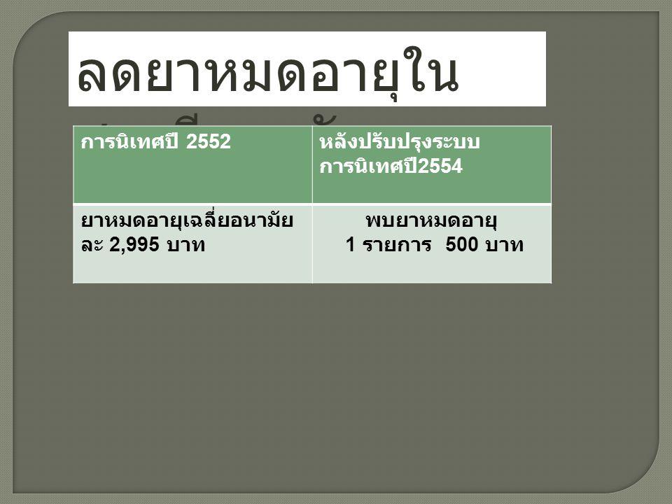 ลดยาหมดอายุใน สถานีอนามัย การนิเทศปี 2552 หลังปรับปรุงระบบ การนิเทศปี 2554 ยาหมดอายุเฉลี่ยอนามัย ละ 2,995 บาท พบยาหมดอายุ 1 รายการ 500 บาท