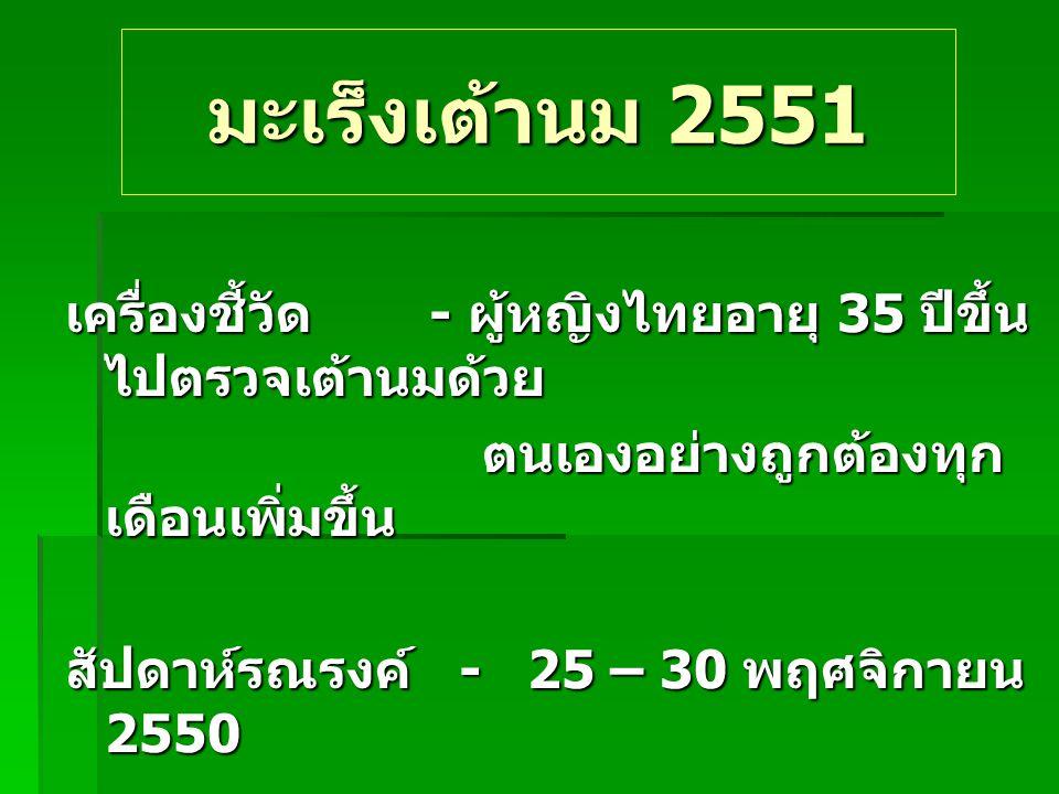 มะเร็งเต้านม 2551 เครื่องชี้วัด - ผู้หญิงไทยอายุ 35 ปีขึ้น ไปตรวจเต้านมด้วย ตนเองอย่างถูกต้องทุก เดือนเพิ่มขึ้น ตนเองอย่างถูกต้องทุก เดือนเพิ่มขึ้น สั