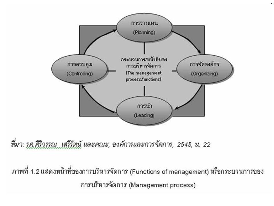 การจัดการ (Management) จะเน้นการปฏิบัติการให้เป็นไป ตามนโยบาย ( แผนที่วางไว้ ) ซึ่งนิยม ใช้ในการจัดการธุรกิจ (Business management) ส่วนคำว่า หัวหน้า จะ หมายถึงบุคคลในองค์กร ซึ่งทำ หน้าที่รับผิดชอบต่อกิจกรรมในการ บริหาร ทรัพยากรและกิจการงานอื่นๆ เพื่อให้บรรลุวัตถุประสงค์ที่กำหนดไว้ ขององค์กร