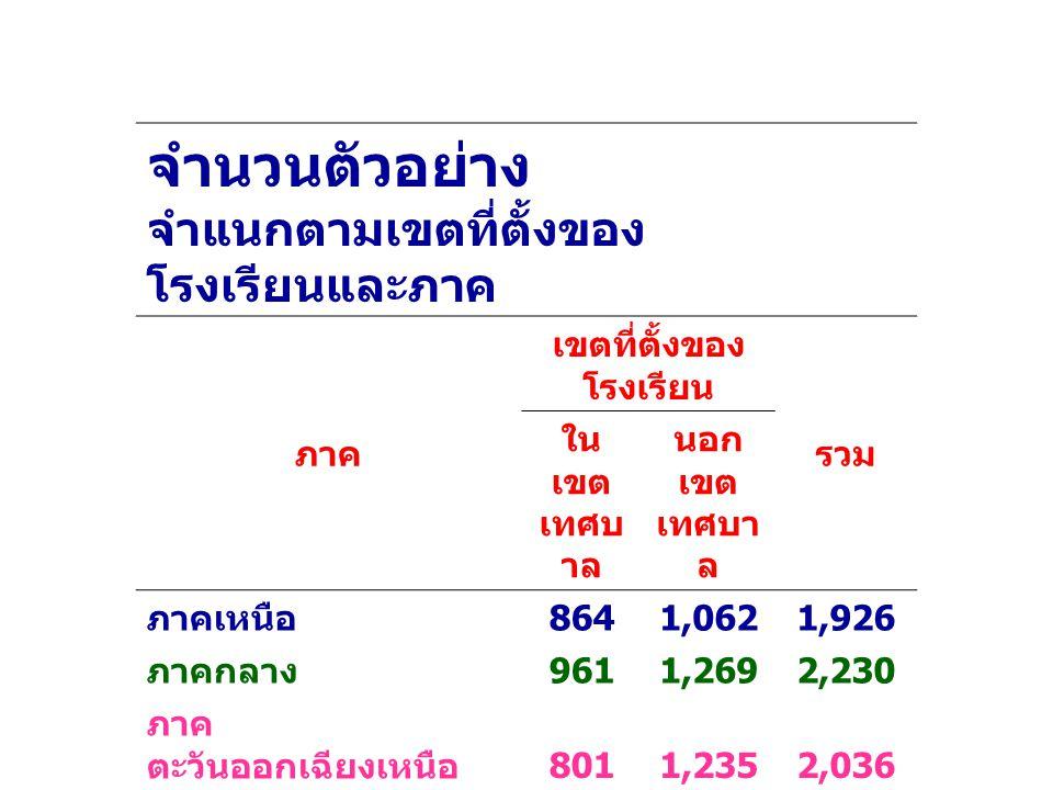 จำนวนตัวอย่าง จำแนกตามเขตที่ตั้งของ โรงเรียนและภาค ภาค เขตที่ตั้งของ โรงเรียน รวม ใน เขต เทศบ าล นอก เขต เทศบา ล ภาคเหนือ 8641,0621,926 ภาคกลาง 9611,2