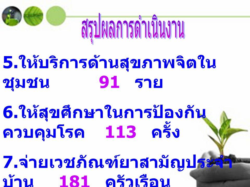5. ให้บริการด้านสุขภาพจิตใน ชุมชน 91 ราย 6. ให้สุขศึกษาในการป้องกัน ควบคุมโรค 113 ครั้ง 7. จ่ายเวชภัณฑ์ยาสามัญประจำ บ้าน 181 ครัวเรือน
