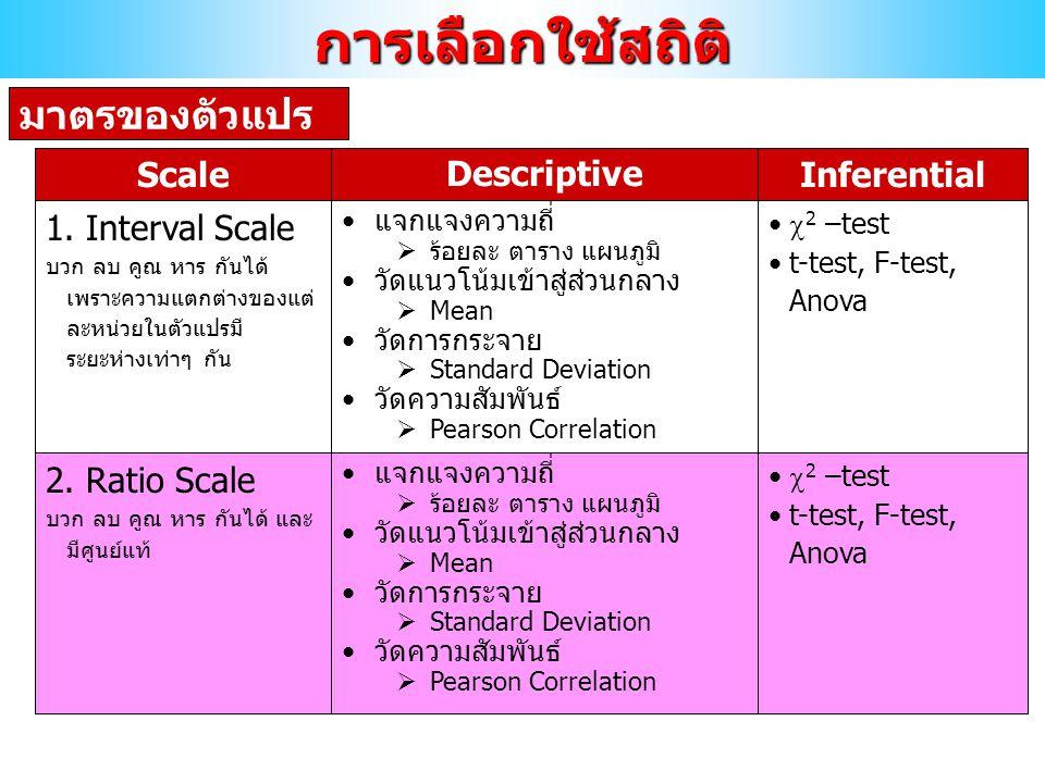 การเลือกใช้สถิติ มาตรของตัวแปร 1. Interval Scale บวก ลบ คูณ หาร กันได้ เพราะความแตกต่างของแต่ ละหน่วยในตัวแปรมี ระยะห่างเท่าๆ กัน แจกแจงความถี่  ร้อย