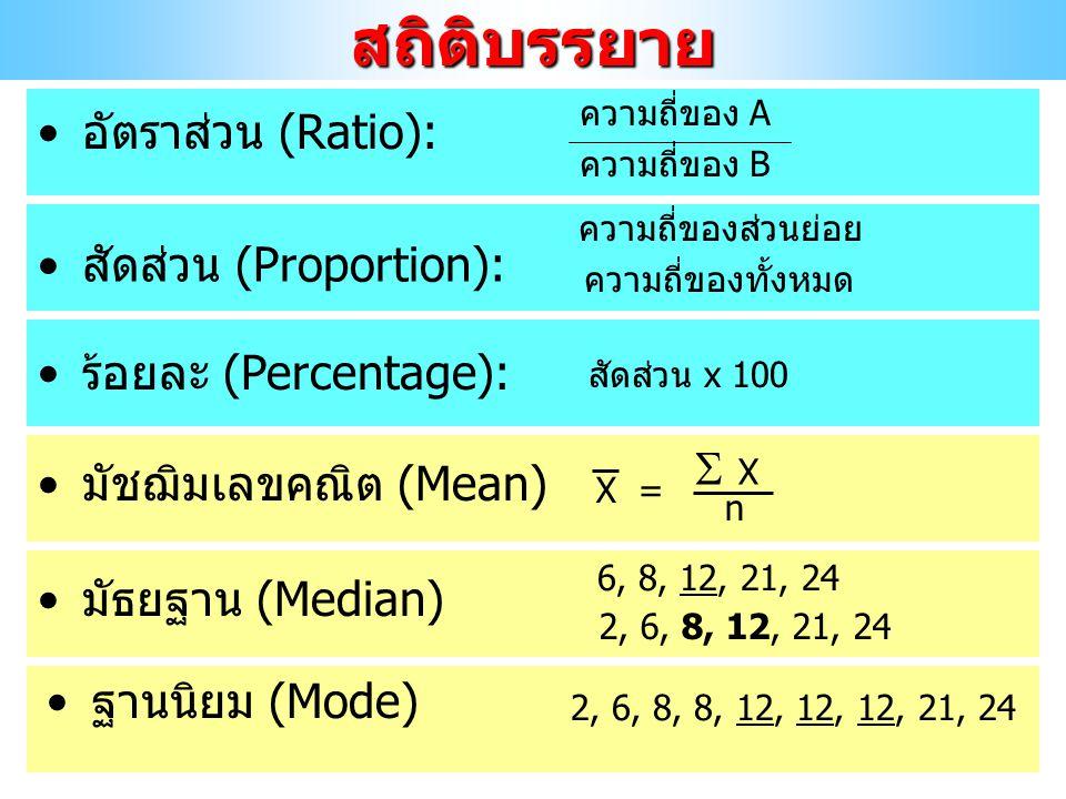 อัตราส่วน (Ratio):สถิติบรรยาย ความถี่ของ A ความถี่ของ B ความถี่ของส่วนย่อย ความถี่ของทั้งหมด สัดส่วน (Proportion): สัดส่วน x 100 ร้อยละ (Percentage):