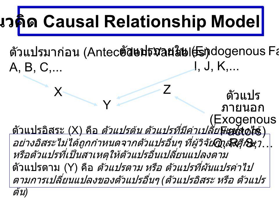 แนวคิด Causal Relationship Model Z ตัวแปรมาก่อน (Antecedent Variables) A, B, C,... ตัวแปรภายใน (Endogenous Factors) I, J, K,... ตัวแปร ภายนอก (Exogeno