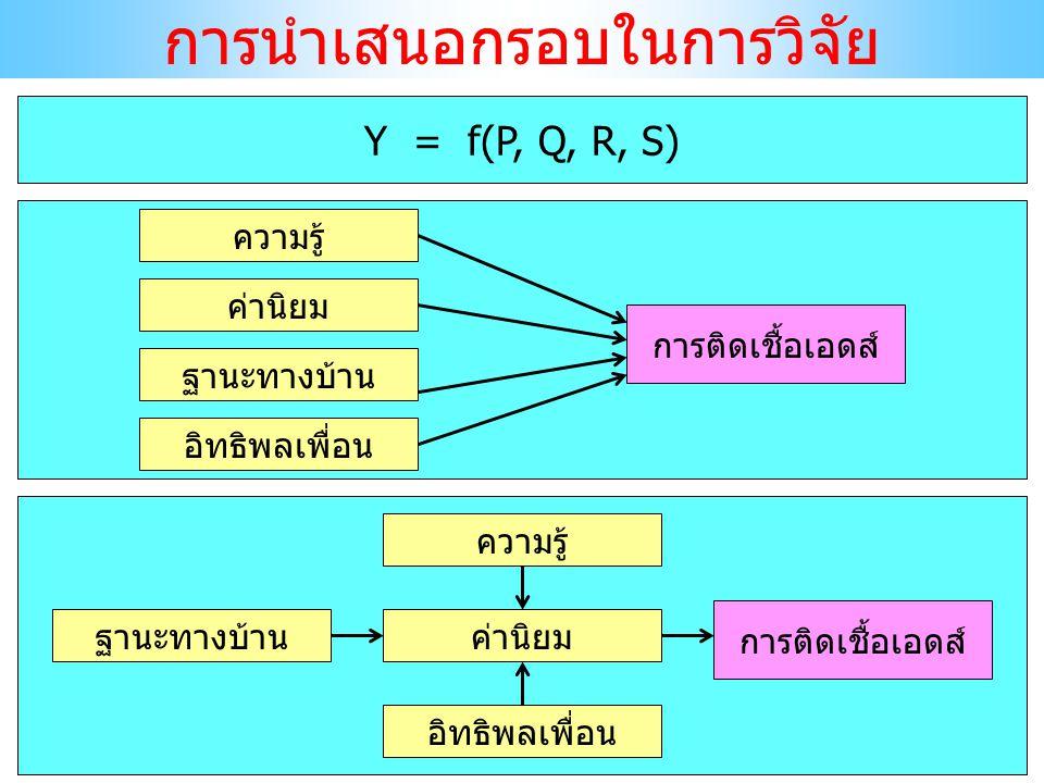 การนำเสนอกรอบในการวิจัย Y = f(P, Q, R, S) การติดเชื้อเอดส์ ความรู้ ค่านิยม ฐานะทางบ้าน อิทธิพลเพื่อน การติดเชื้อเอดส์ ความรู้ ค่านิยมฐานะทางบ้าน อิทธิ