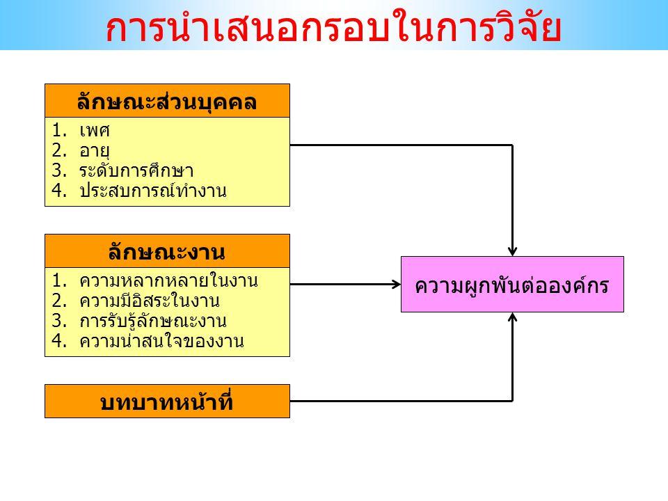 3.2 วิธีการเลือกเครื่องมือ 1) แบบสอบถาม (Questionnaire) 2) การสัมภาษณ์ (Interview) 3) มาตราวัดเจตคติ หรือทัศนคติ (Attitude scale) 4) การสังเกต (Observation) 5) แบบทดสอบ (Test) ผู้วิจัยจะเลือกใช้เครื่องมือการวิจัยชนิดใด พิจารณา จากสิ่งที่ต้องการศึกษาโดยเฉพาะตัวแปรตาม เช่น 1) ตัวแปรตามประเภท ความคิดเห็น ทัศนะ หรือ ความพึงพอใจ ที่มีต่อสิ่งหนึ่งสิ่งใด ตัวแปรลักษณะ เหล่านี้มักนิยมใช้แบบสอบถามแบบมาตราส่วน ประมาณค่า (Rating scale) ซึ่งอาจเป็น 4 ระดับ หรือ 5 ระดับ แล้วแต่ความเหมาะสม