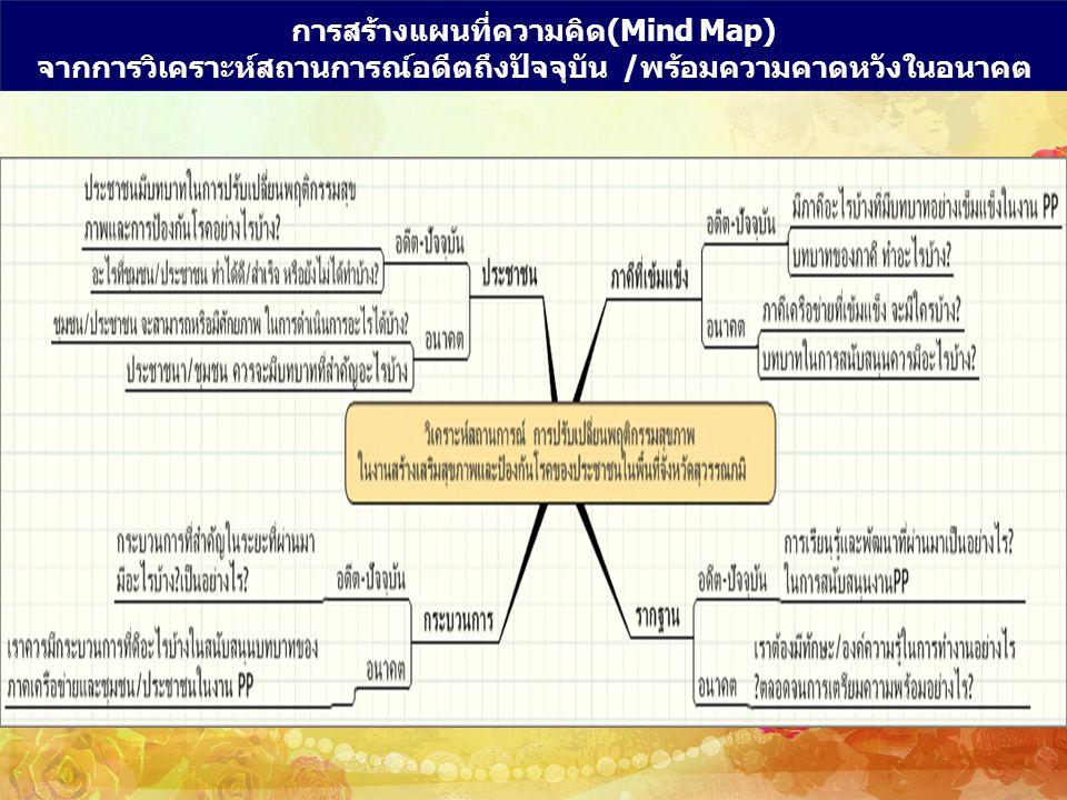 การสร้างแผนที่ความคิด(Mind Map) จากการวิเคราะห์สถานการณ์อดีตถึงปัจจุบัน /พร้อมความคาดหวังในอนาคต