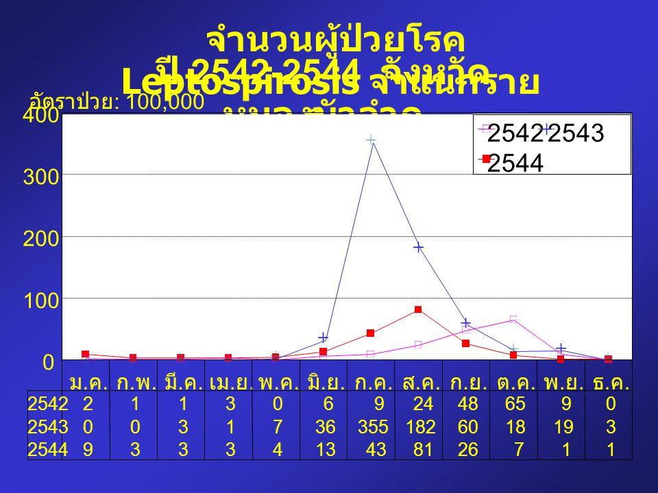 จำนวนผู้ป่วยโรค Leptospirosis จำแนกราย เดือน ปี 2542-2544 จังหวัด หนองบัวลำภู ม.ค.ม.ค. ก.พ.ก.พ. มี. ค. เม. ย. พ.ค.พ.ค. มิ. ย. ก.ค.ก.ค. ส.ค.ส.ค. ก.ย.ก.
