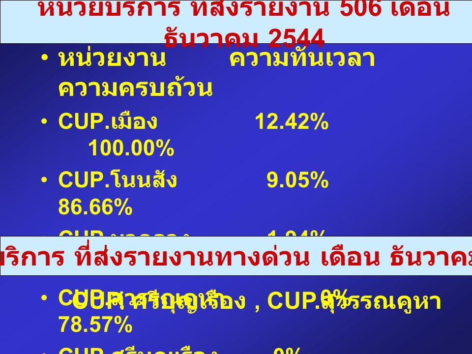 หน่วยบริการ ที่ส่งรายงาน 506 เดือน ธันวาคม 2544 หน่วยงานความทันเวลา ความครบถ้วน CUP. เมือง 12.42% 100.00% CUP. โนนสัง 9.05% 86.66% CUP. นากลาง 1.94% 8
