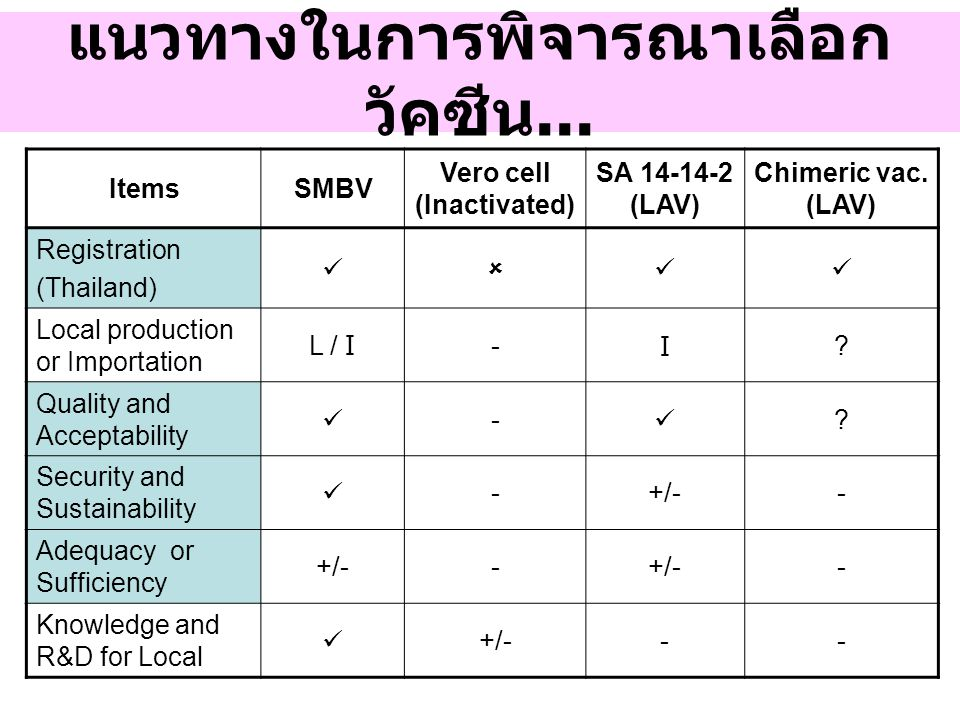 แนวทางในการพิจารณาเลือก วัคซีน... ItemsSMBV Vero cell (Inactivated) SA 14-14-2 (LAV) Chimeric vac. (LAV) Registration (Thailand)  Local production or