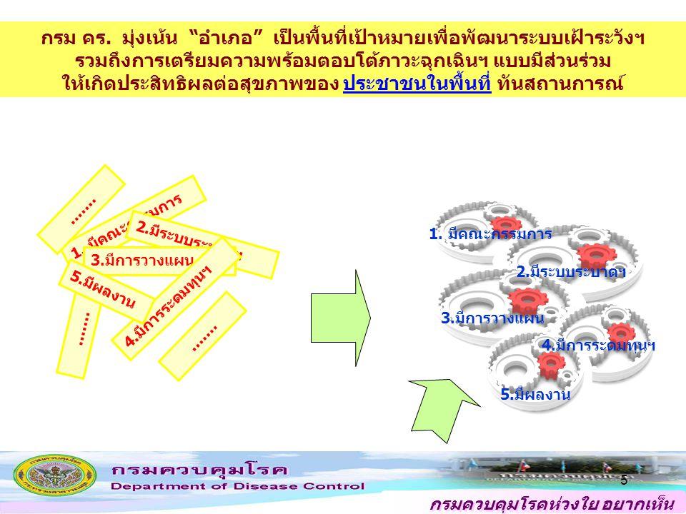 """กรมควบคุมโรคห่วงใย อยากเห็น คนไทยสุขภาพดี 5....... ไม่เป็นระบบ?? ปัจจุบัน อนาคต กรม คร. มุ่งเน้น """"อำเภอ"""" เป็นพื้นที่เป้าหมายเพื่อพัฒนาระบบเฝ้าระวังฯ ร"""