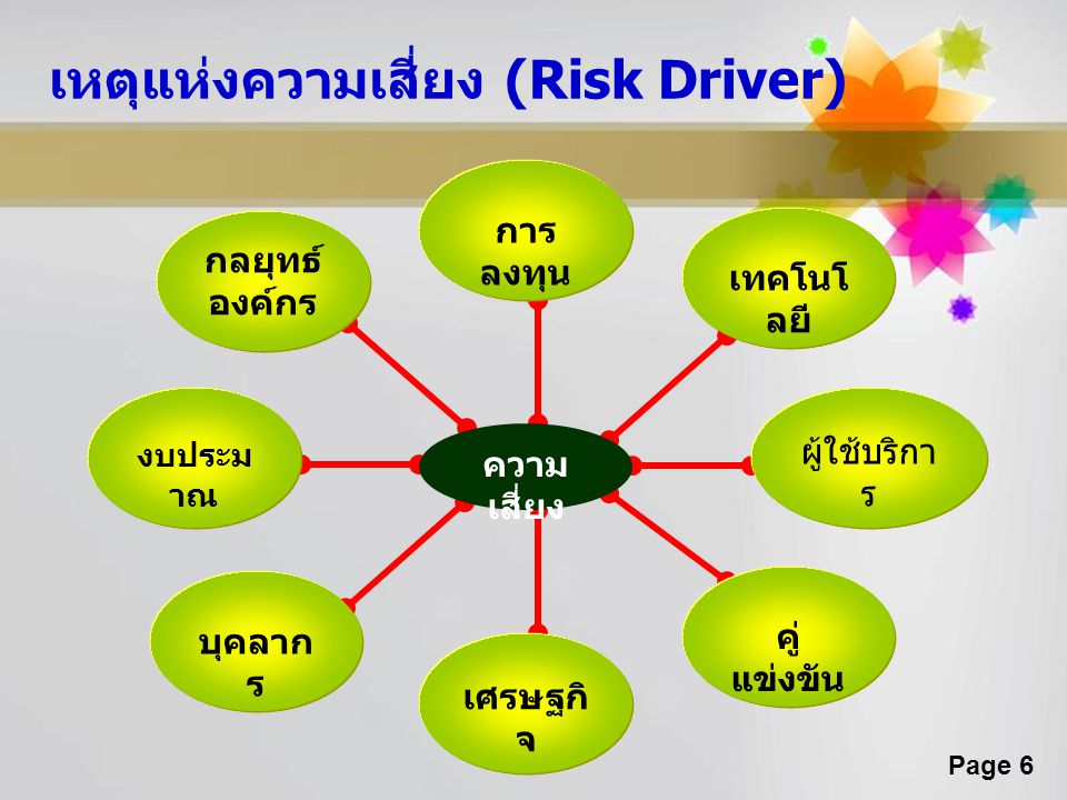 Page 6 เหตุแห่งความเสี่ยง (Risk Driver) เทคโนโ ลยี กลยุทธ์ องค์กร คู่ แข่งขัน ผู้ใช้บริกา ร การ ลงทุน งบประม าณ บุคลาก ร เศรษฐกิ จ ความ เสี่ยง