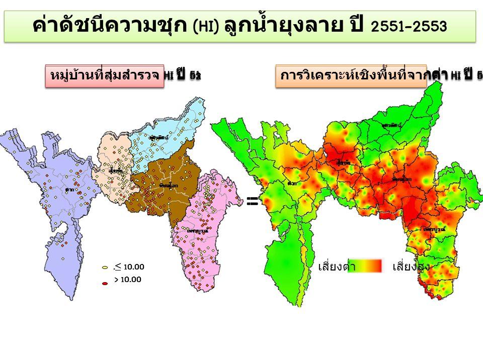 = หมู่บ้านที่สุ่มสำรวจ HI ปี 51 การวิเคราะห์เชิงพื้นที่จากค่า HI ปี 51 เสี่ยงต่ำเสี่ยงสูง. ≤ 10.00 > 10.00 หมู่บ้านที่สุ่มสำรวจ HI ปี 52 การวิเคราะห์เ