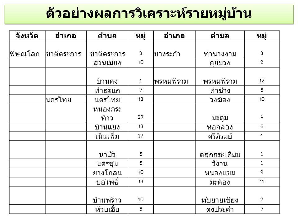 จังหวัดอำเภอตำบลหมู่อำเภอตำบลหมู่ พิษณุโลกชาติตระการ 3บางระกำท่านางงาม3 สวนเมี่ยง10 คุยม่วง2 บ้านดง1พรหมพิราม 12 ท่าสะแก7 ท่าช้าง5 นครไทย 13 วงฆ้อง10
