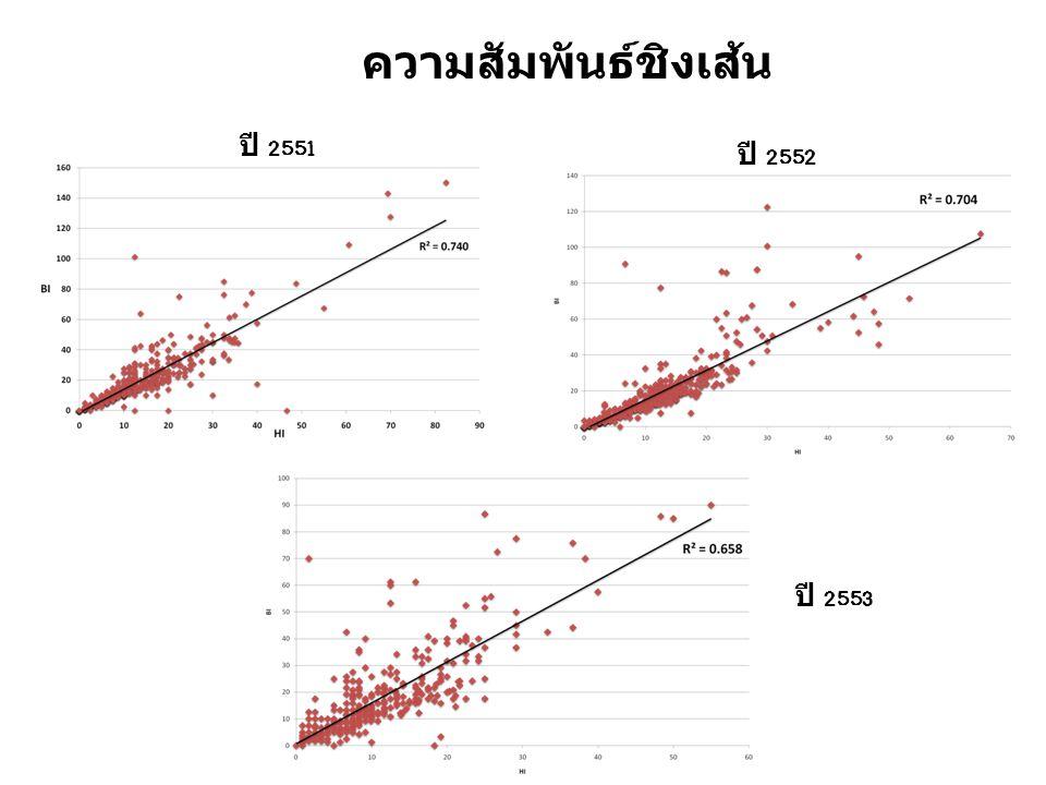 ความสัมพันธ์ชิงเส้น ปี 2551 ปี 2552 ปี 2553