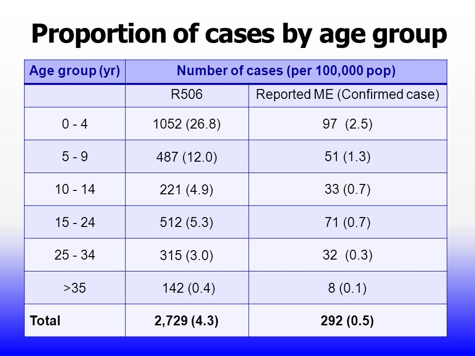 Proportion of cases by age group Age group (yr)Number of cases (per 100,000 pop) R506Reported ME (Confirmed case) 0 - 4 1052 (26.8) 97 (2.5) 5 - 9 487