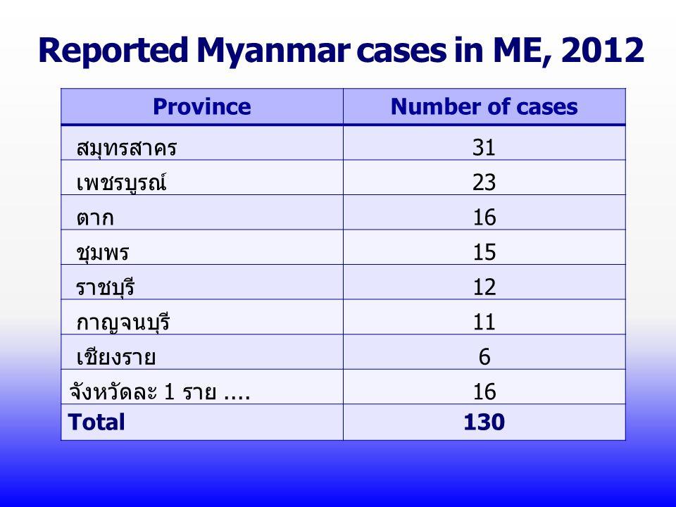 Reported Myanmar cases in ME, 2012 ProvinceNumber of cases สมุทรสาคร31 เพชรบูรณ์23 ตาก16 ชุมพร15 ราชบุรี12 กาญจนบุรี11 เชียงราย6 จังหวัดละ 1 ราย....16