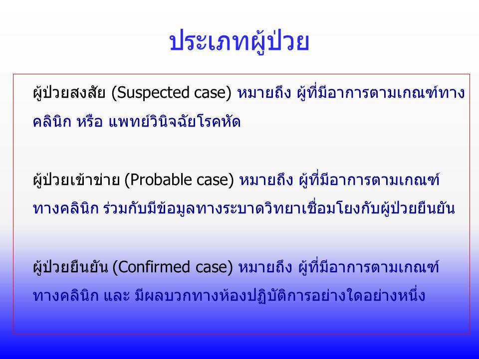 ประเภทผู้ป่วย ผู้ป่วยสงสัย (Suspected case) หมายถึง ผู้ที่มีอาการตามเกณฑ์ทาง คลินิก หรือ แพทย์วินิจฉัยโรคหัด ผู้ป่วยเข้าข่าย (Probable case) หมายถึง ผ