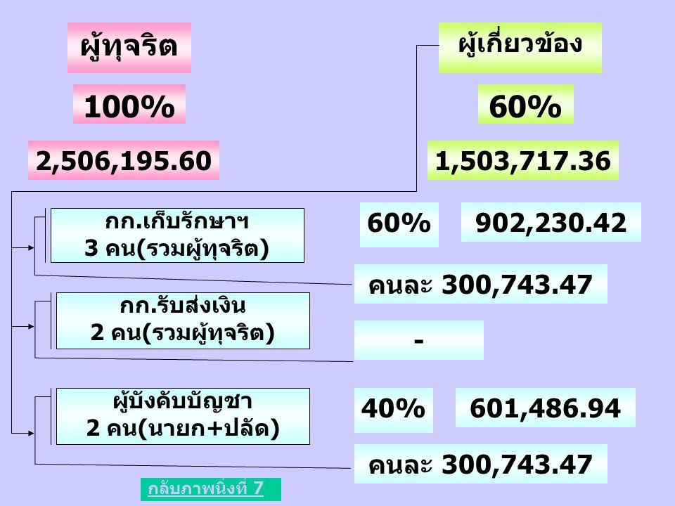 ผู้ทุจริต 2,506,195.60 ผู้เกี่ยวข้อง 1,503,717.36 100%60% กก.เก็บรักษาฯ 3 คน(รวมผู้ทุจริต) 60%902,230.42 คนละ 300,743.47 กก.รับส่งเงิน 2 คน(รวมผู้ทุจร