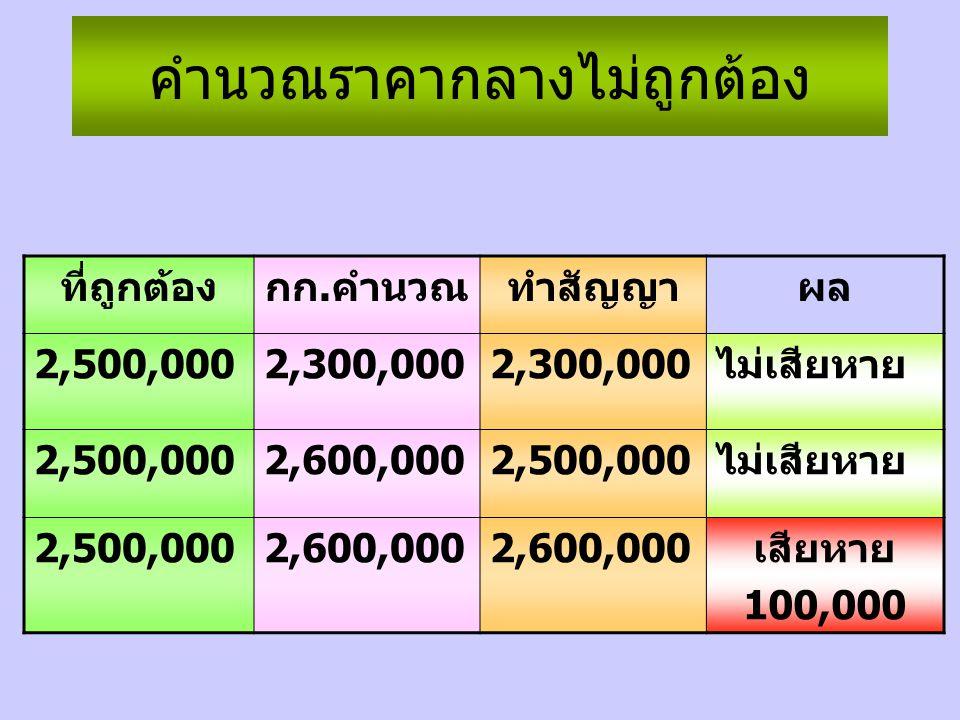คำนวณราคากลางไม่ถูกต้อง ที่ถูกต้องกก.คำนวณทำสัญญาผล 2,500,0002,300,000 ไม่เสียหาย 2,500,0002,600,0002,500,000ไม่เสียหาย 2,500,0002,600,000 เสียหาย 100