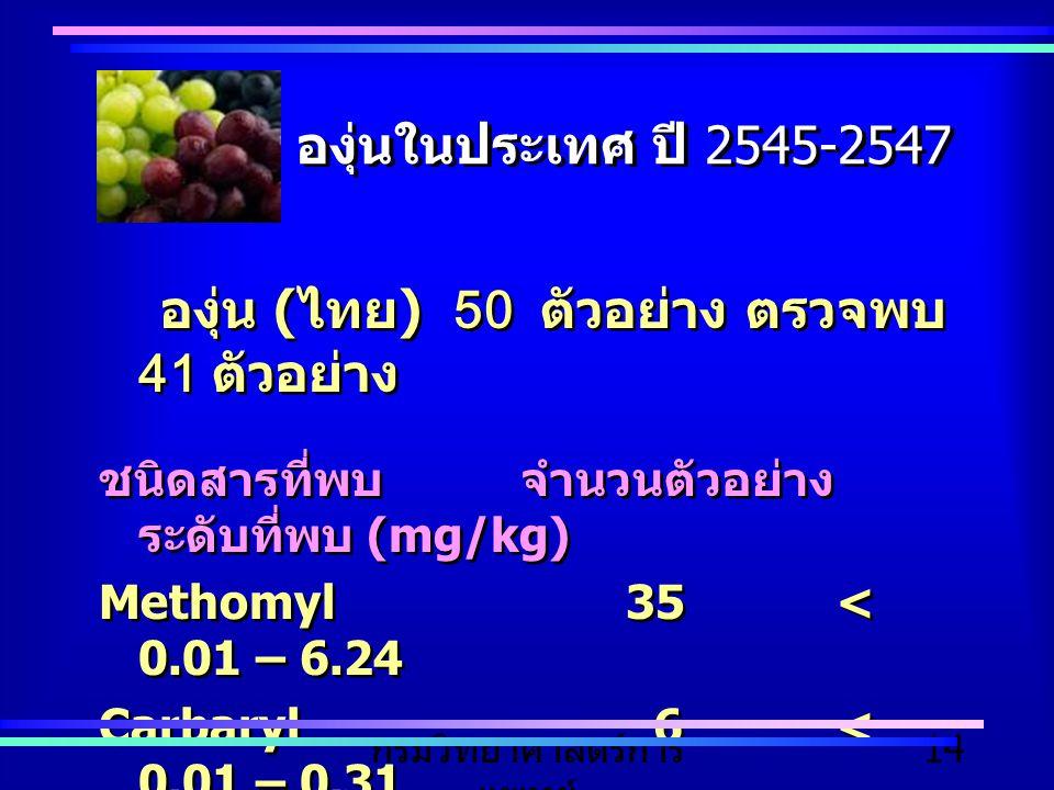 กรมวิทยาศาสตร์การ แพทย์ 14 องุ่นในประเทศ ปี 2545-2547 องุ่น ( ไทย ) 50 ตัวอย่าง ตรวจพบ 41 ตัวอย่าง ชนิดสารที่พบจำนวนตัวอย่าง ระดับที่พบ (mg/kg) Methom