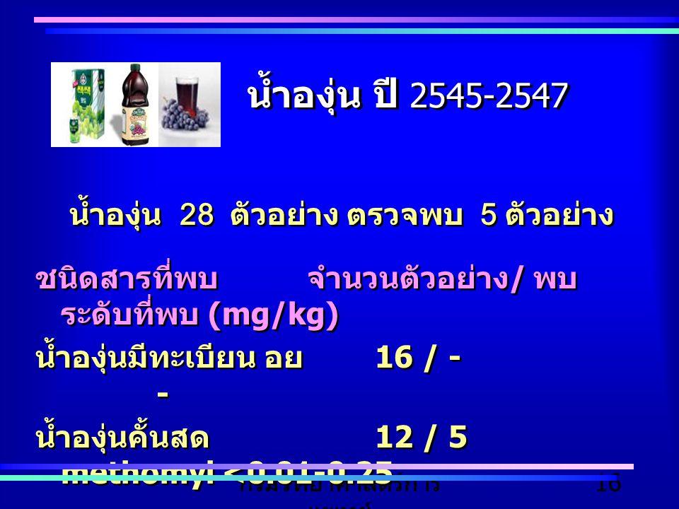 กรมวิทยาศาสตร์การ แพทย์ 16 น้ำองุ่น ปี 2545-2547 น้ำองุ่น 28 ตัวอย่าง ตรวจพบ 5 ตัวอย่าง ชนิดสารที่พบจำนวนตัวอย่าง / พบ ระดับที่พบ (mg/kg) น้ำองุ่นมีทะ