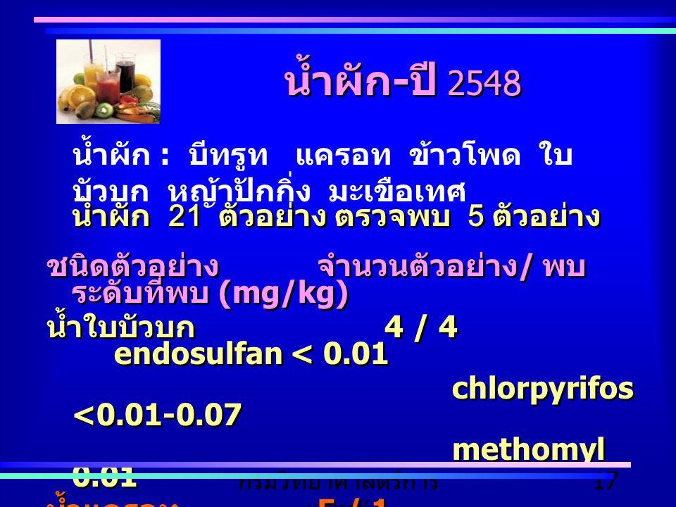 กรมวิทยาศาสตร์การ แพทย์ 17 น้ำผัก 21 ตัวอย่าง ตรวจพบ 5 ตัวอย่าง ชนิดตัวอย่างจำนวนตัวอย่าง / พบ ระดับที่พบ (mg/kg) น้ำใบบัวบก 4 / 4 endosulfan < 0.01 c
