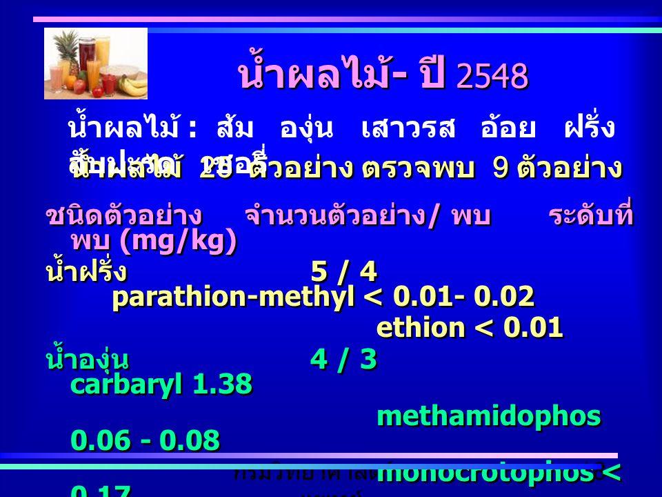 กรมวิทยาศาสตร์การ แพทย์ 18 น้ำผลไม้ 25 ตัวอย่าง ตรวจพบ 9 ตัวอย่าง ชนิดตัวอย่างจำนวนตัวอย่าง / พบ ระดับที่ พบ (mg/kg) น้ำฝรั่ง 5 / 4 parathion-methyl <