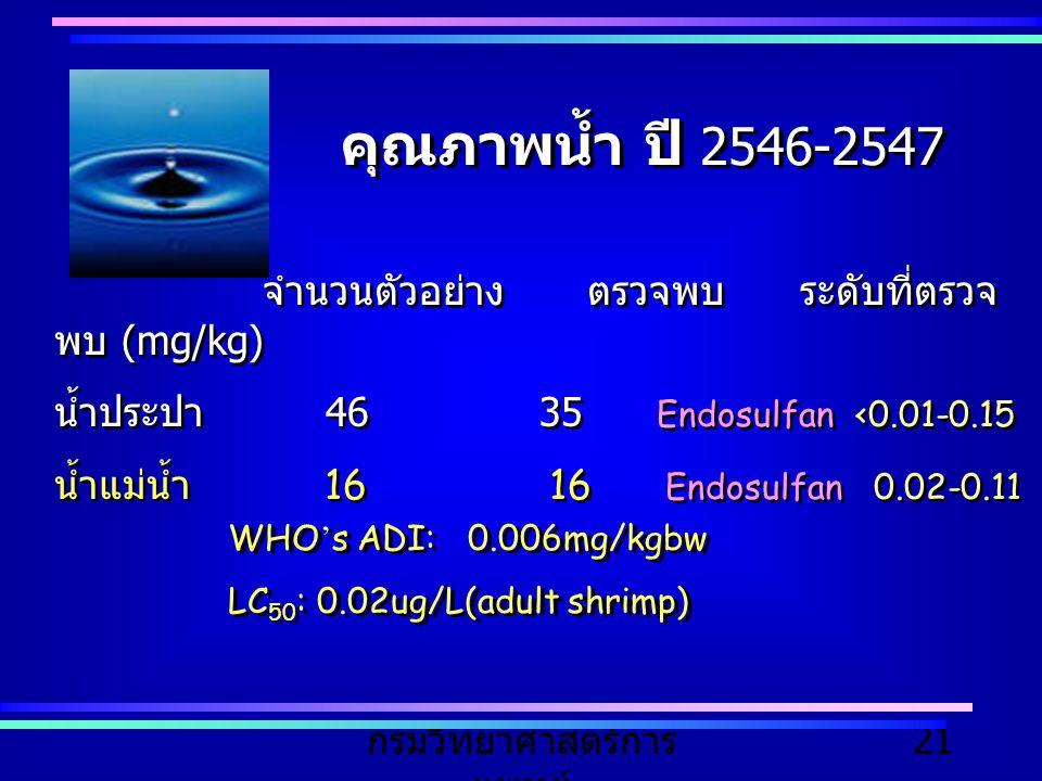 กรมวิทยาศาสตร์การ แพทย์ 21 จำนวนตัวอย่าง ตรวจพบ ระดับที่ตรวจ พบ (mg/kg) น้ำประปา 46 35 Endosulfan <0.01-0.15 น้ำแม่น้ำ 16 16 Endosulfan 0.02-0.11 จำนว
