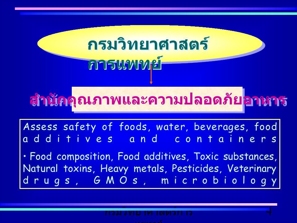 กรมวิทยาศาสตร์การ แพทย์ 4 Assess safety of foods, water, beverages, food additives and containers Food composition, Food additives, Toxic substances,