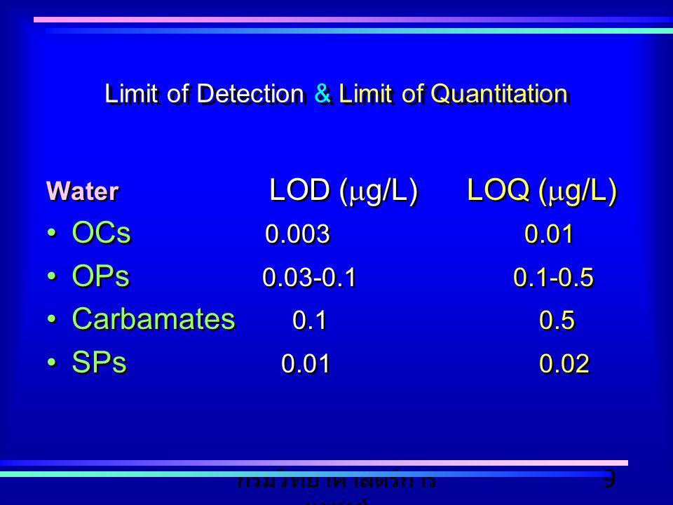 กรมวิทยาศาสตร์การ แพทย์ 9 Limit of Detection & Limit of Quantitation Water LOD (  g/L) LOQ (  g/L) OCs 0.003 0.01 OPs 0.03-0.1 0.1-0.5 Carbamates 0.