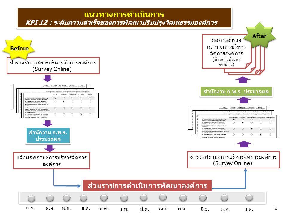 14 แนวทางการดำเนินการ KPI 12 : ระดับความสำเร็จของการพัฒนาปรับปรุงวัฒนธรรมองค์การ แนวทางการดำเนินการ KPI 12 : ระดับความสำเร็จของการพัฒนาปรับปรุงวัฒนธรรมองค์การ สำรวจสถานะการบริหารจัดการองค์การ (Survey Online) แจ้งผลสถานะการบริหารจัดการ องค์การ สำนักงาน ก.พ.ร.