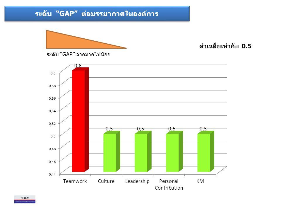 ระดับ GAP ต่อบรรยากาศในองค์การ ระดับ GAP จากมากไปน้อย ค่าเฉลี่ยเท่ากับ 0.5