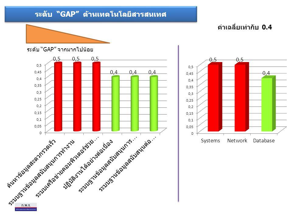 ระดับ GAP ด้านเทคโนโลยีสารสนเทศ ระดับ GAP จากมากไปน้อย ค่าเฉลี่ยเท่ากับ 0.4