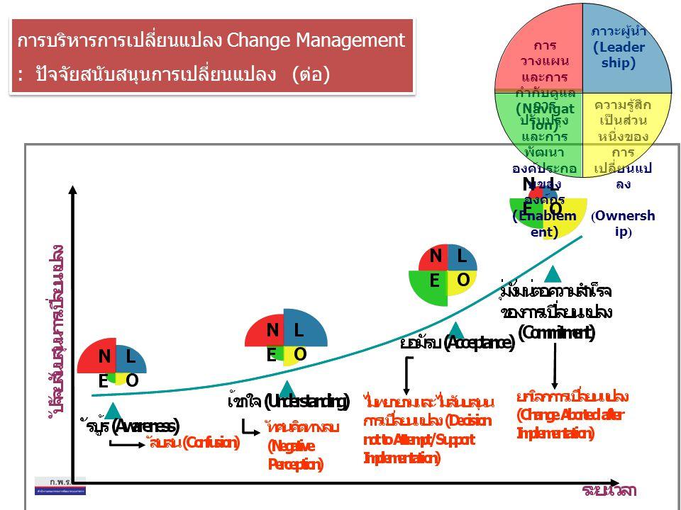 ภาวะผู้นำ (Leader ship) ความรู้สึก เป็นส่วน หนึ่งของ การ เปลี่ยนแป ลง (Ownersh ip) การ วางแผน และการ กำกับดูแล (Navigat ion) การ ปรับปรุง และการ พัฒนา องค์ประกอ บของ องค์กร (Enablem ent) การบริหารการเปลี่ยนแปลง Change Management : ปัจจัยสนับสนุนการเปลี่ยนแปลง (ต่อ) การบริหารการเปลี่ยนแปลง Change Management : ปัจจัยสนับสนุนการเปลี่ยนแปลง (ต่อ)