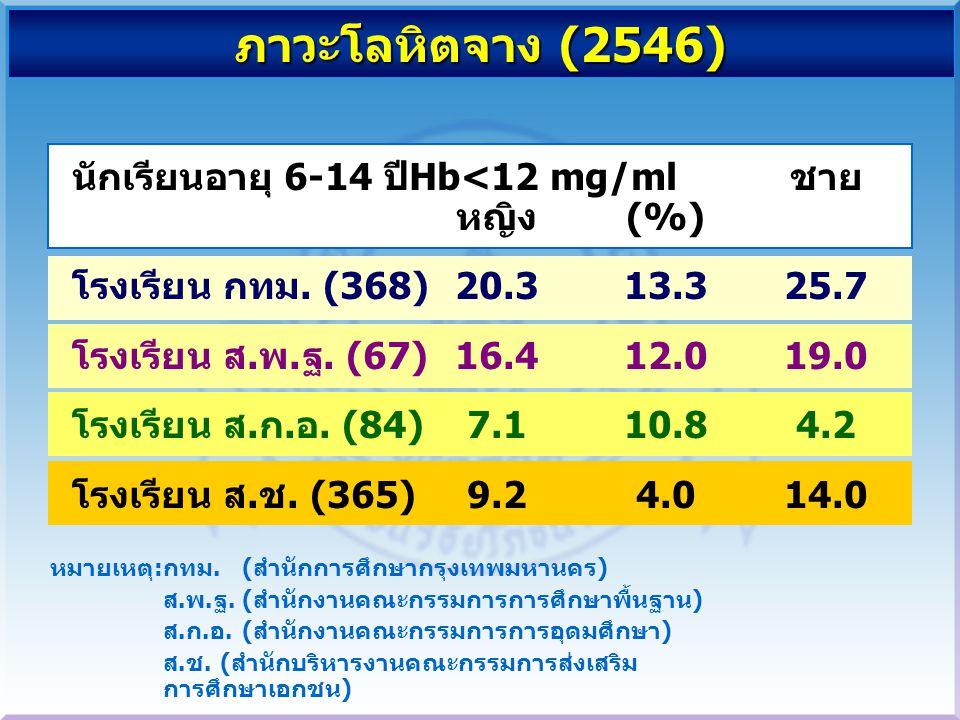ภาวะโลหิตจาง (2546) นักเรียนอายุ 6-14 ปี Hb<12 mg/ml ชาย หญิง (%) โรงเรียน กทม.