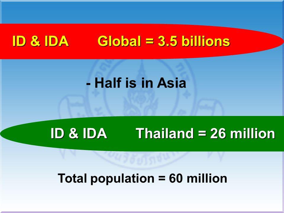 เสริมธาตุเหล็กเป็น เวลา 8 สัปดาห์ ศึกษาในเด็กก่อน วัยเรียน 235 คน ที่อยู่ในภาวะ ID IDA และเด็กปกติ สภาวะ ID และ IDA ของเด็กกลุ่มนี้ดีขึ้น และการเรียนรู้ก็ เปลี่ยนแปลงไปใน ทิศทางที่ดีขึ้น Soesodo.S และคณะ 1989 ร่วมกับ Prof.E.Pollitt ที่ อินโดนีเซีย