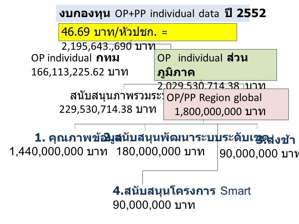 งบกองทุนพัฒนาระบบข้อมูลระดับเขต 1 (1+2+3) จังหวัดเชียงใหม่ = 186,579,050 บาท สนับสนุนพัฒนาระบบเขต 19,639,900 บาท คุณภาพ ข้อมูล 157,119,200 บาท อุทธรณ์ 9,819,950 บาท 1.