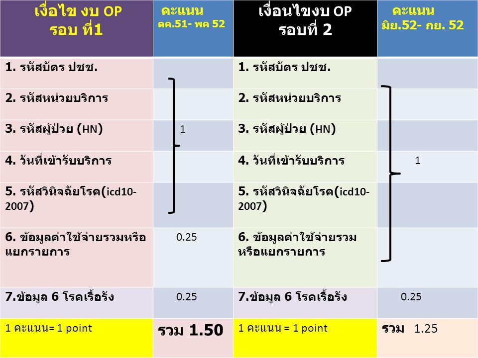 1.DM (E11 - E14) 2. HT (I10 - I15) 3. STROKE (I60 - I69) 4.