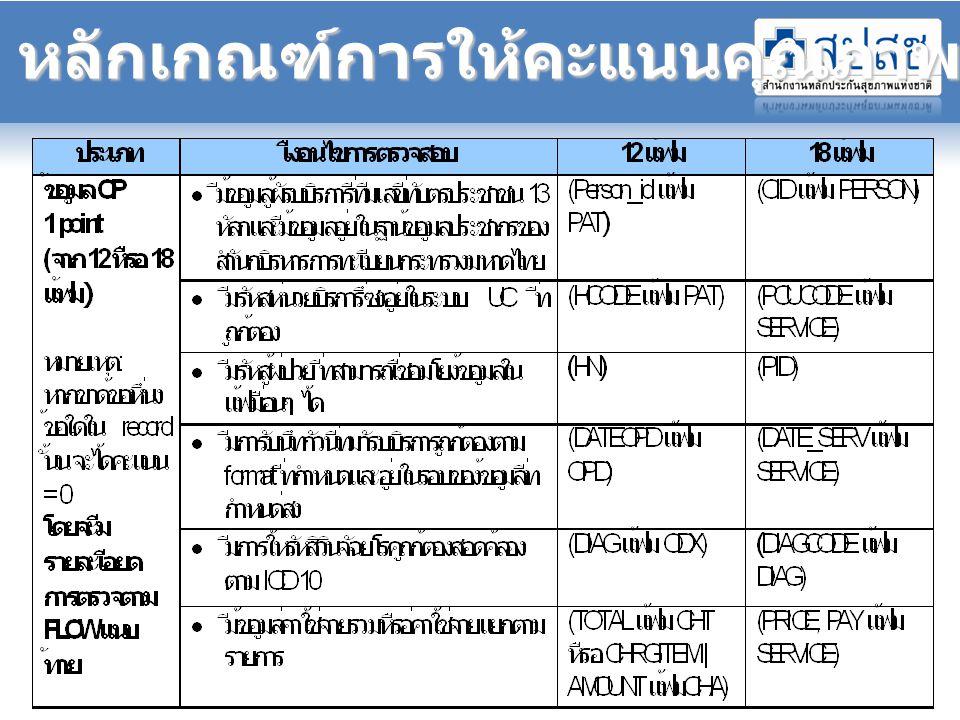 อันดับ รพ. ที่มีผลการส่งข้อมูลน้อย (6 เดือนแรก ปี 2552)