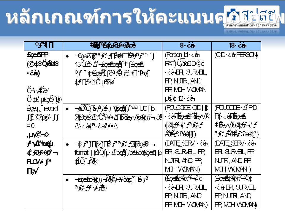 อันดับ รพ. ที่มีผลการส่งข้อมูลมาก (6 เดือนแรก ปี 2552)
