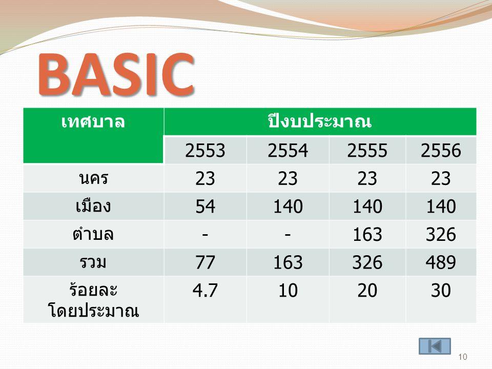 BASIC 10 เทศบาลปีงบประมาณ 2553255425552556 นคร 23 เมือง 54140 ตำบล --163326 รวม 77163326489 ร้อยละ โดยประมาณ 4.7102030
