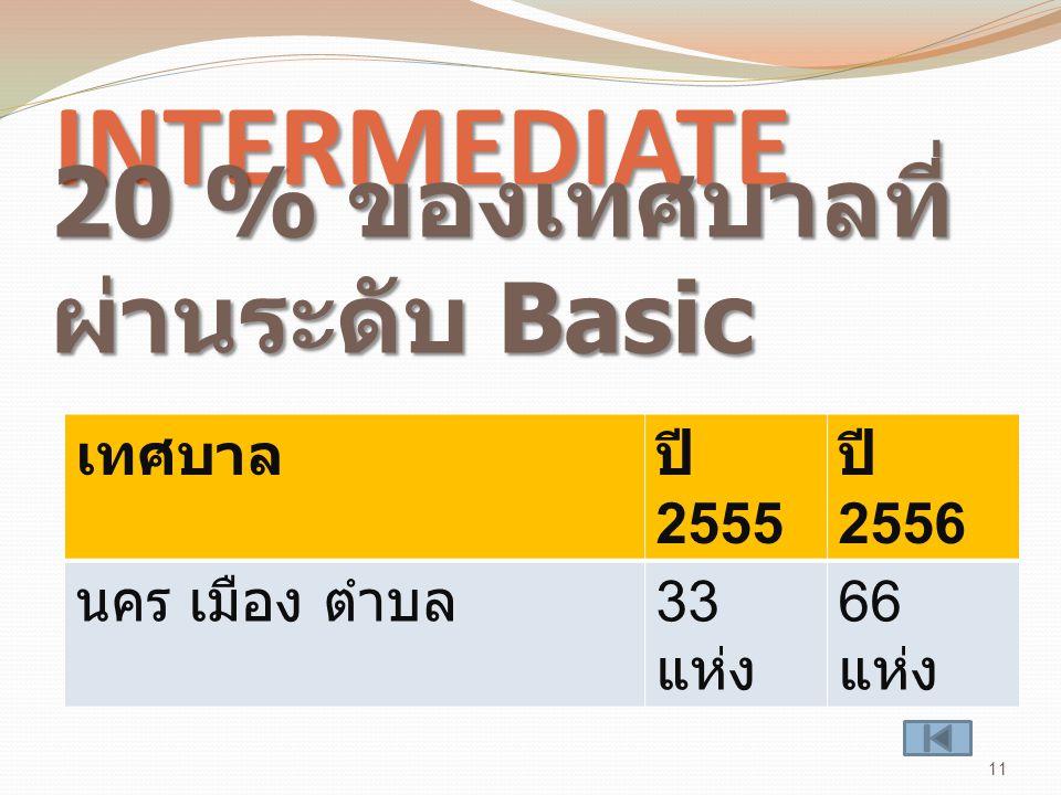 INTERMEDIATE เทศบาลปี 2555 ปี 2556 นคร เมือง ตำบล 33 แห่ง 66 แห่ง 11 20 % ของเทศบาลที่ ผ่านระดับ Basic