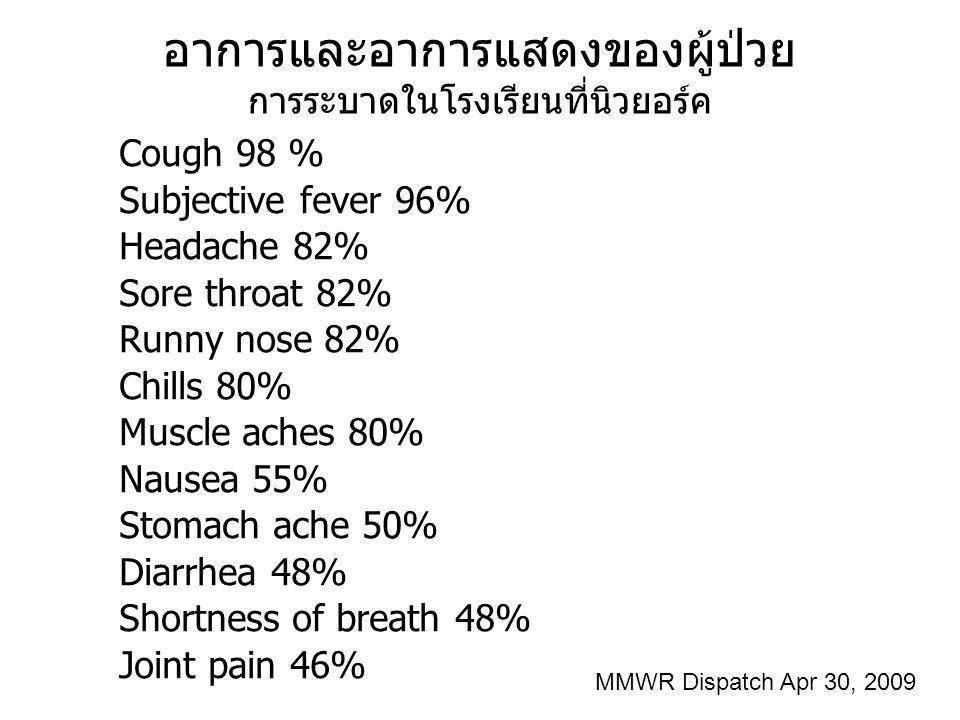 อาการและอาการแสดงของผู้ป่วย การระบาดในโรงเรียนที่นิวยอร์ค Cough 98 % Subjective fever 96% Headache 82% Sore throat 82% Runny nose 82% Chills 80% Muscl