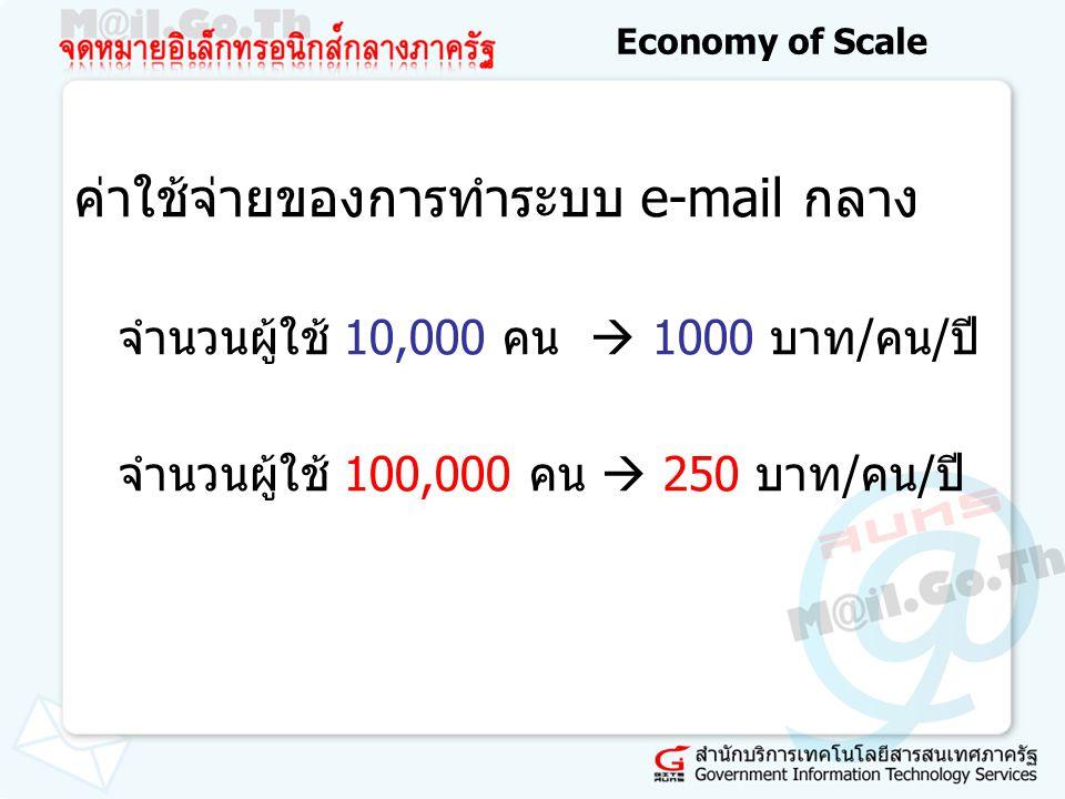 Economy of Scale ค่าใช้จ่ายของการทำระบบ e-mail กลาง จำนวนผู้ใช้ 10,000 คน  1000 บาท/คน/ปี จำนวนผู้ใช้ 100,000 คน  250 บาท/คน/ปี
