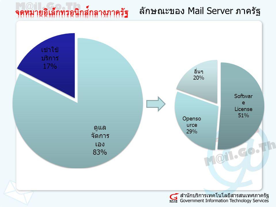 ลักษณะของ Mail Server ภาครัฐ