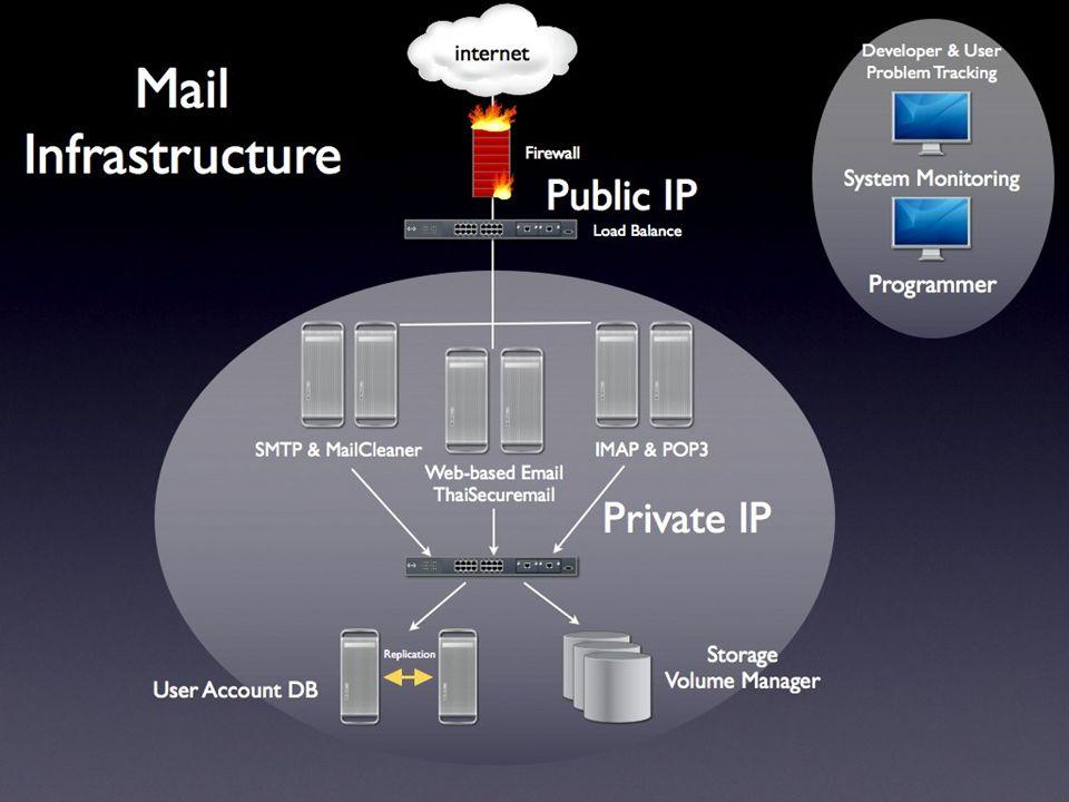 องค์ประกอบการทำระบบ e-Mail Infrastructure –Firewall, Network, Data Center, Security Hardware –Server, Fault-tolerant, IPS, IDS, Anti-Virus, Anti-Spam Software –Mail Software, Management, Webmail, Anti- Virus, Anti-Spam People ware –Salary, Training How MUCH?
